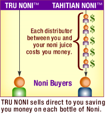 TRU NONI distribution comparison